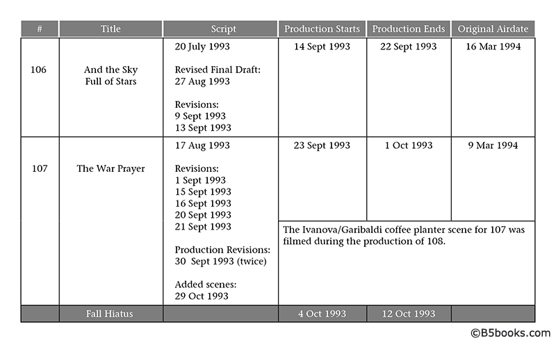Page sample showing Production Timeline